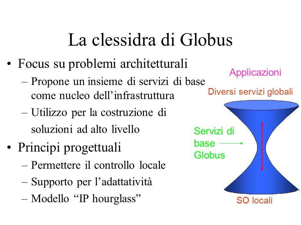 La clessidra di Globus Focus su problemi architetturali –Propone un insieme di servizi di base come nucleo dell'infrastruttura –Utilizzo per la costru