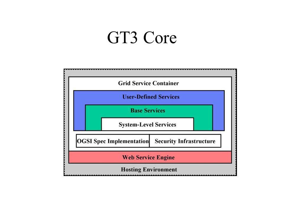GT3 Core