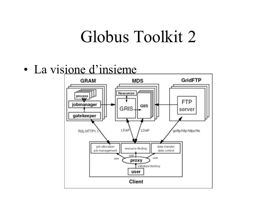 Globus Toolkit 2 La visione d'insieme