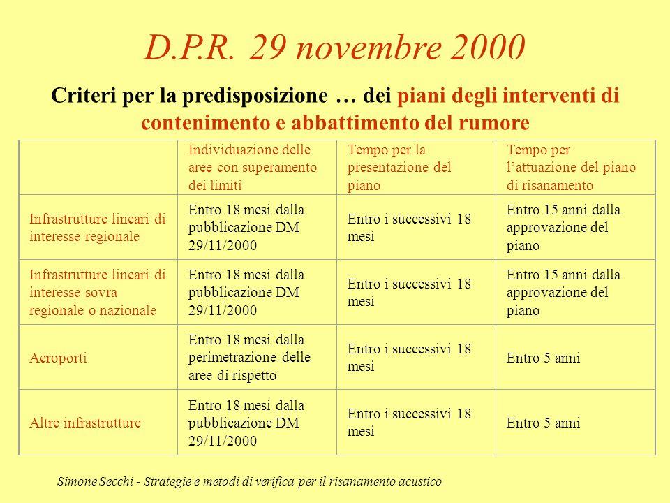 Simone Secchi - Strategie e metodi di verifica per il risanamento acustico D.P.R. 29 novembre 2000 Criteri per la predisposizione … dei piani degli in