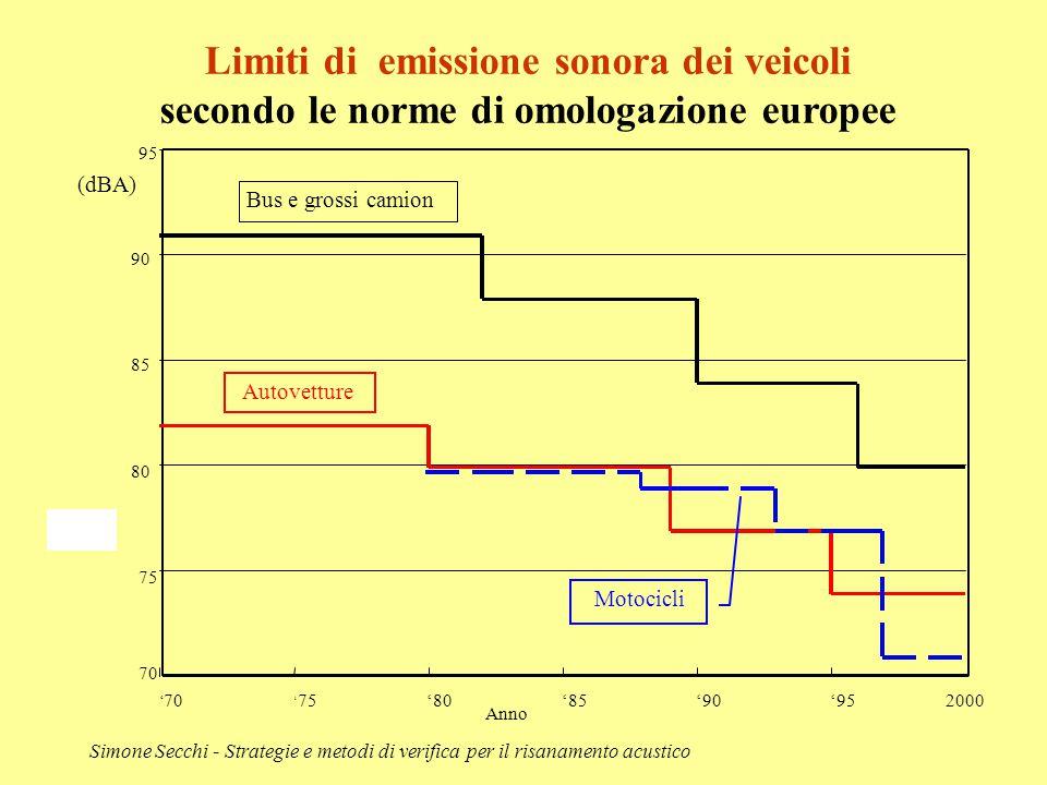 Simone Secchi - Strategie e metodi di verifica per il risanamento acustico Limiti di emissione sonora dei veicoli secondo le norme di omologazione eur