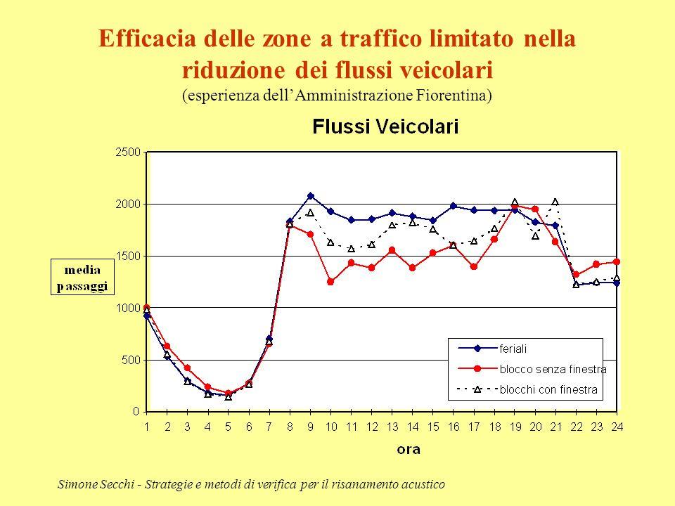 Simone Secchi - Strategie e metodi di verifica per il risanamento acustico Efficacia delle zone a traffico limitato nella riduzione dei flussi veicola