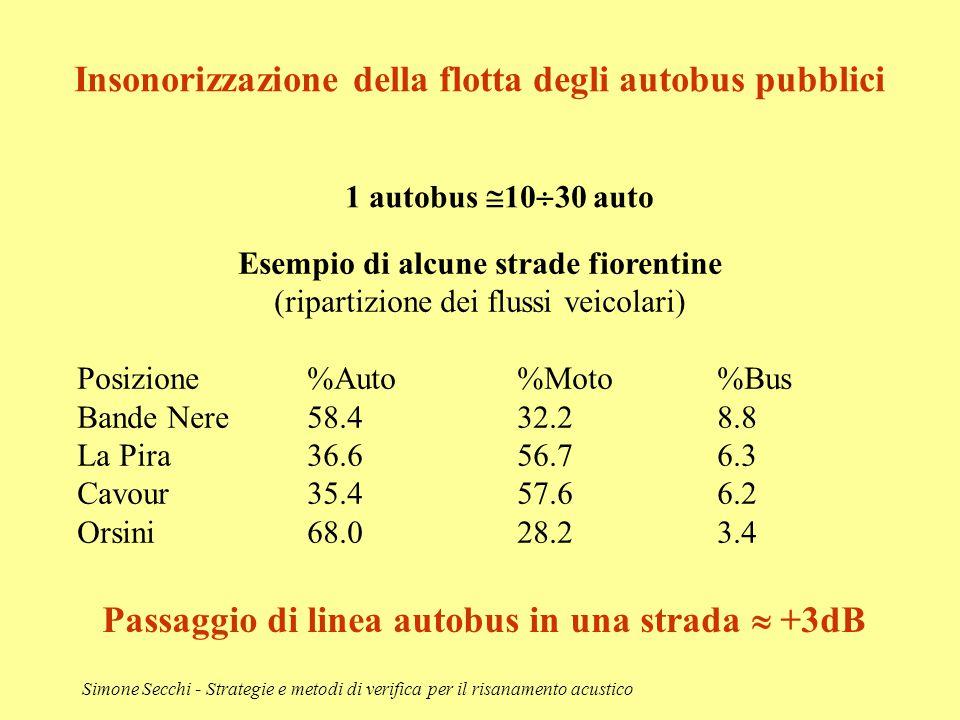 Simone Secchi - Strategie e metodi di verifica per il risanamento acustico Esempio di alcune strade fiorentine (ripartizione dei flussi veicolari) Pos