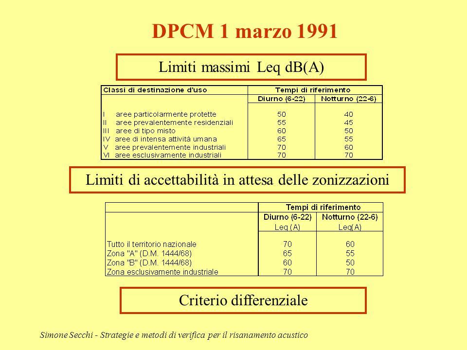 Simone Secchi - Strategie e metodi di verifica per il risanamento acustico DPCM 1 marzo 1991 Limiti massimi Leq dB(A) Limiti di accettabilità in attes