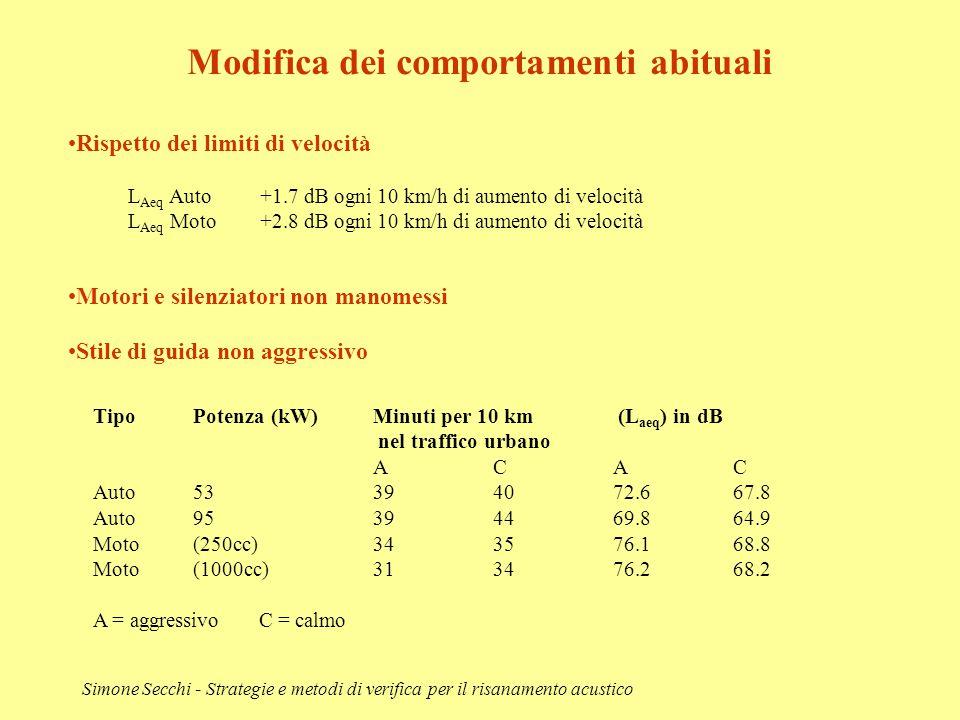 Simone Secchi - Strategie e metodi di verifica per il risanamento acustico Modifica dei comportamenti abituali Rispetto dei limiti di velocità L Aeq A