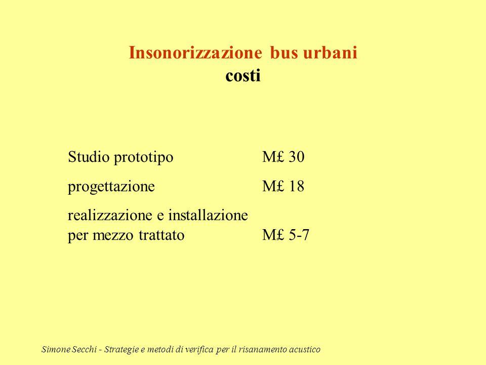 Simone Secchi - Strategie e metodi di verifica per il risanamento acustico Insonorizzazione bus urbani costi Studio prototipoM£ 30 progettazione M£ 18