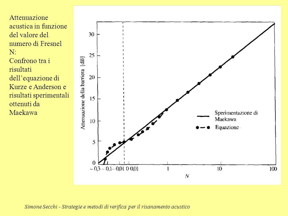 Simone Secchi - Strategie e metodi di verifica per il risanamento acustico Attenuazione acustica in funzione del valore del numero di Fresnel N: Confr