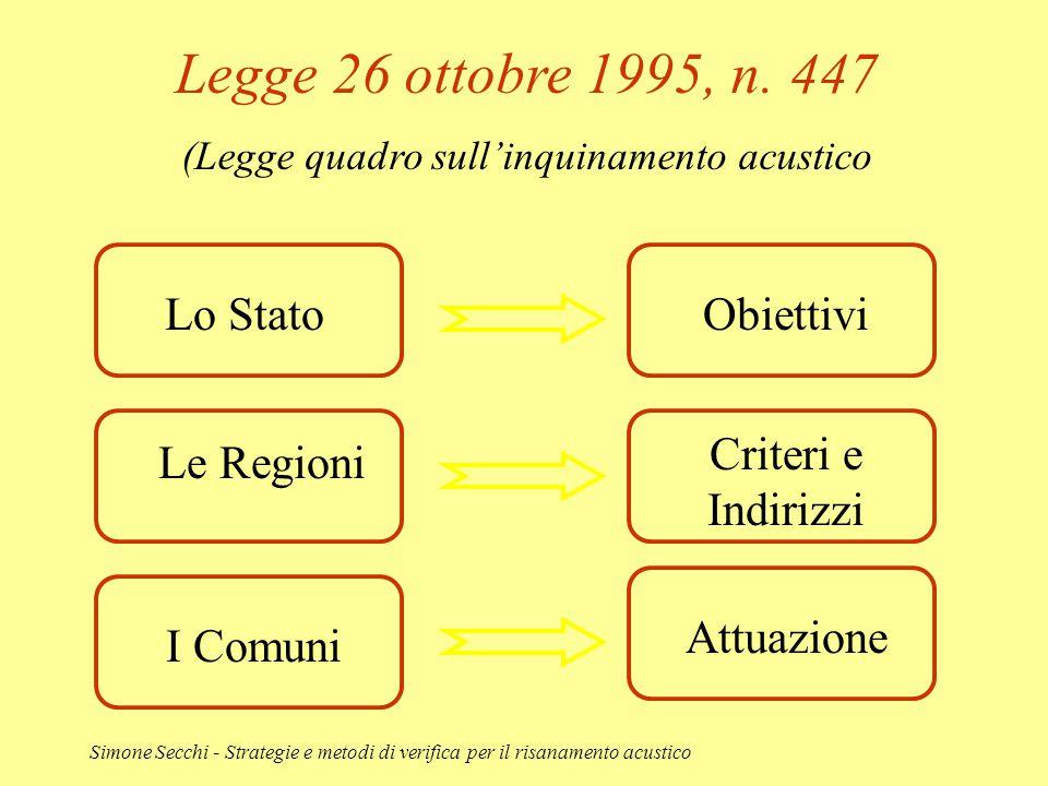 Simone Secchi - Strategie e metodi di verifica per il risanamento acustico Legge 26 ottobre 1995, n. 447 (Legge quadro sull'inquinamento acustico Lo S