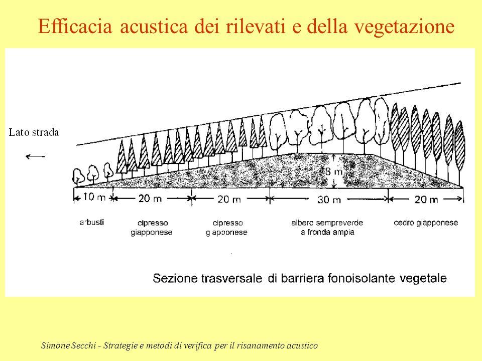 Simone Secchi - Strategie e metodi di verifica per il risanamento acustico Efficacia acustica dei rilevati e della vegetazione