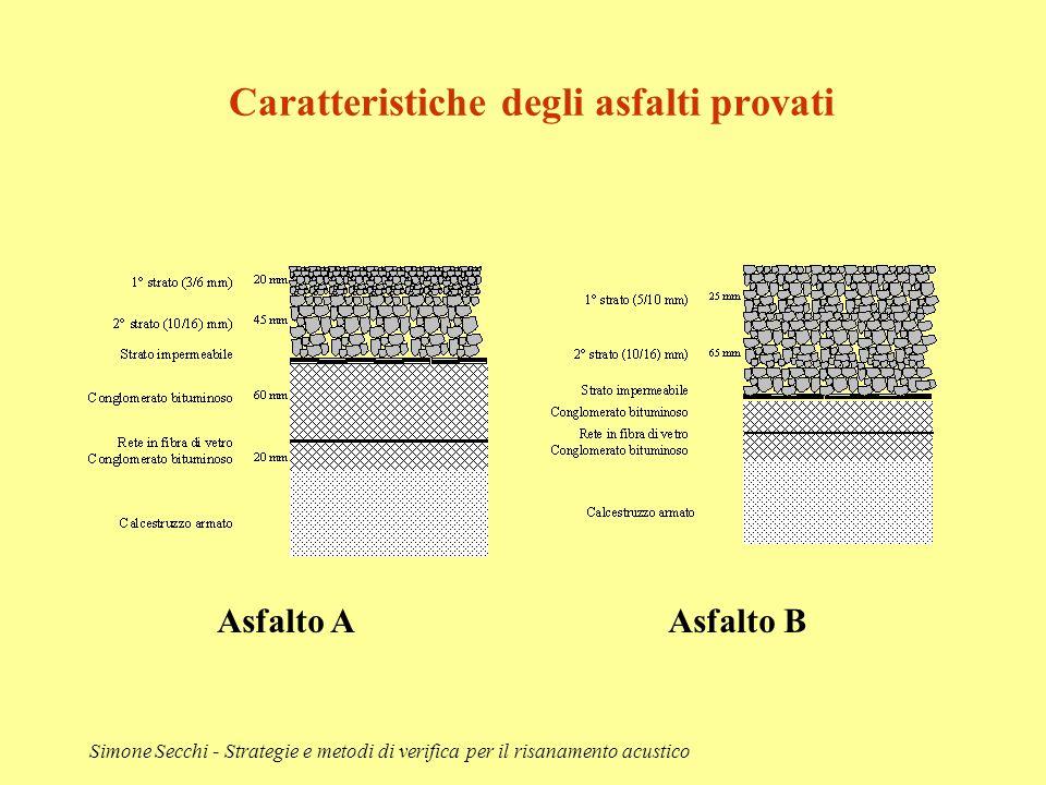 Simone Secchi - Strategie e metodi di verifica per il risanamento acustico Caratteristiche degli asfalti provati Asfalto AAsfalto B