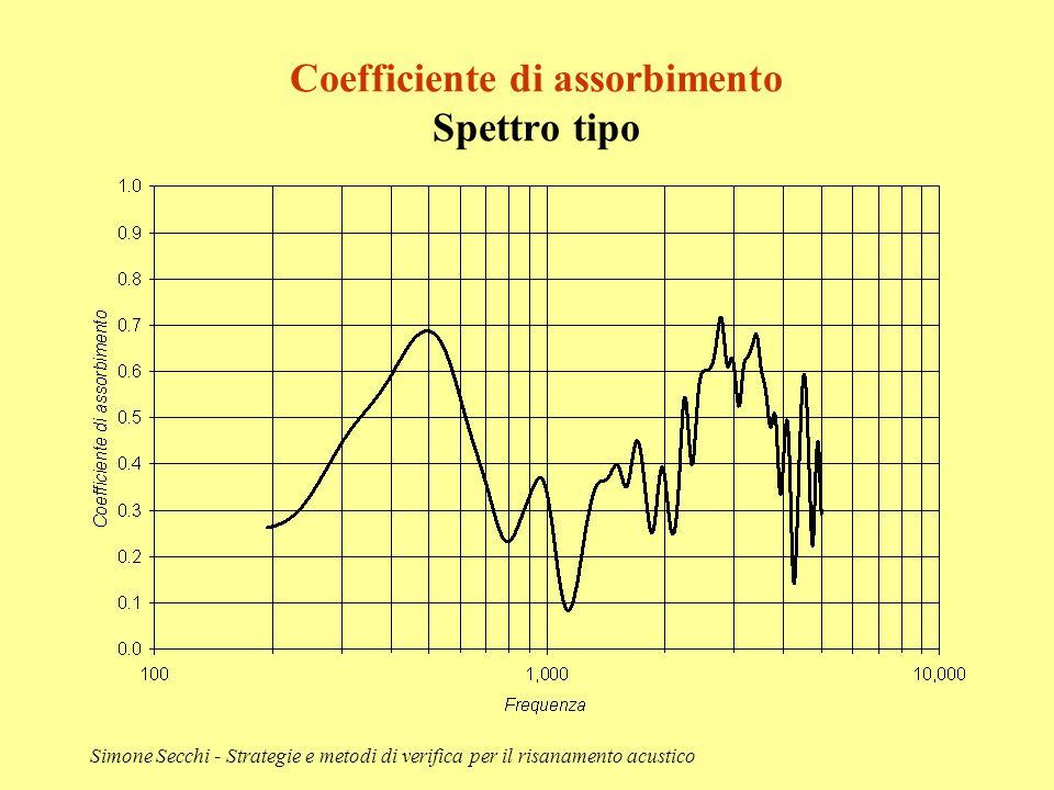 Simone Secchi - Strategie e metodi di verifica per il risanamento acustico Coefficiente di assorbimento Spettro tipo