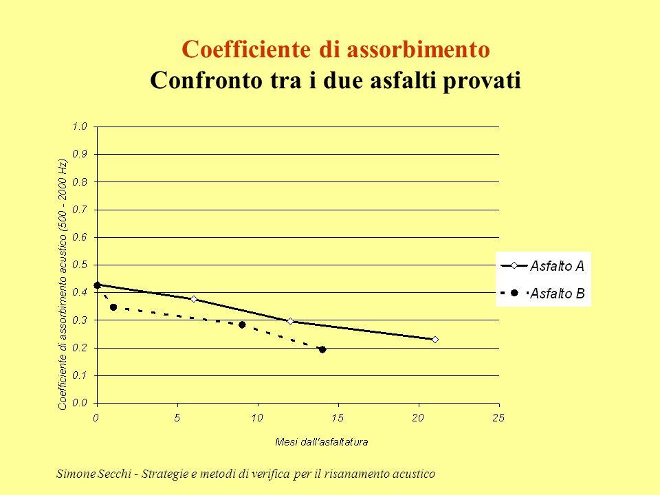 Simone Secchi - Strategie e metodi di verifica per il risanamento acustico Coefficiente di assorbimento Confronto tra i due asfalti provati