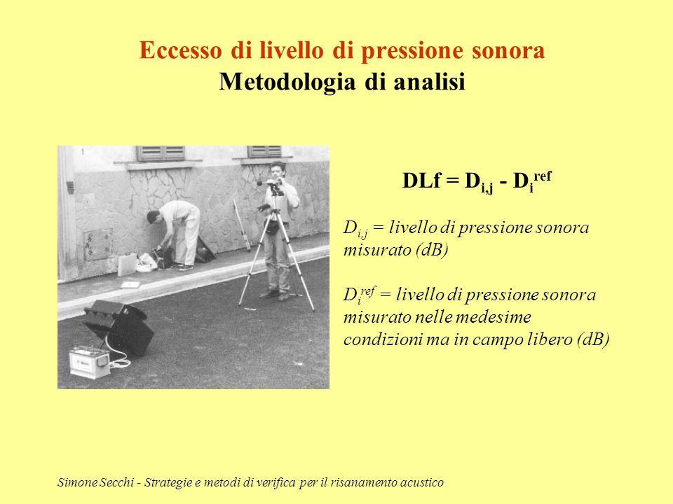 Simone Secchi - Strategie e metodi di verifica per il risanamento acustico Eccesso di livello di pressione sonora Metodologia di analisi DLf = D i,j -