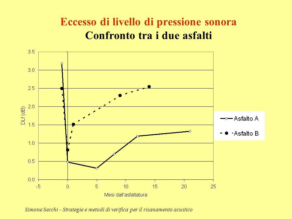 Simone Secchi - Strategie e metodi di verifica per il risanamento acustico Eccesso di livello di pressione sonora Confronto tra i due asfalti
