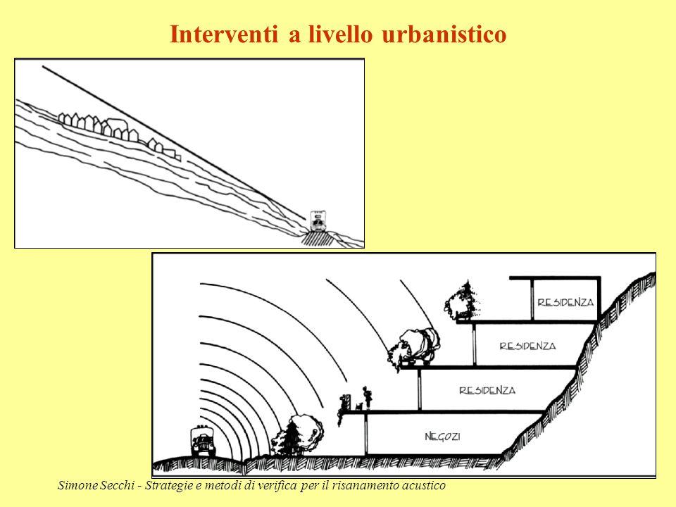 Simone Secchi - Strategie e metodi di verifica per il risanamento acustico Interventi a livello urbanistico