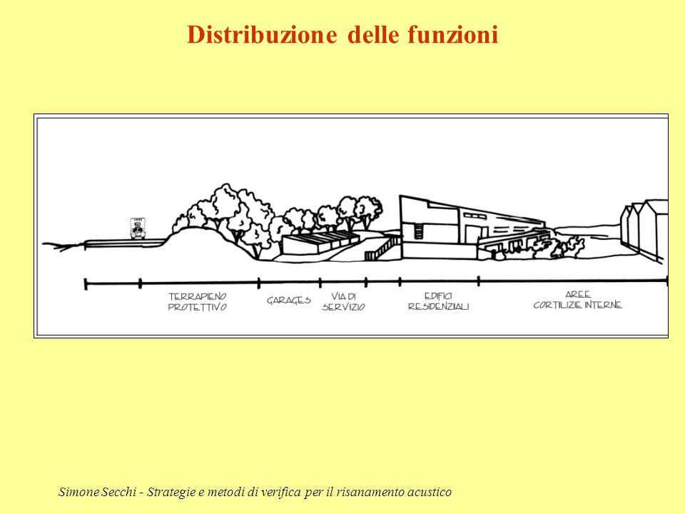 Simone Secchi - Strategie e metodi di verifica per il risanamento acustico Distribuzione delle funzioni