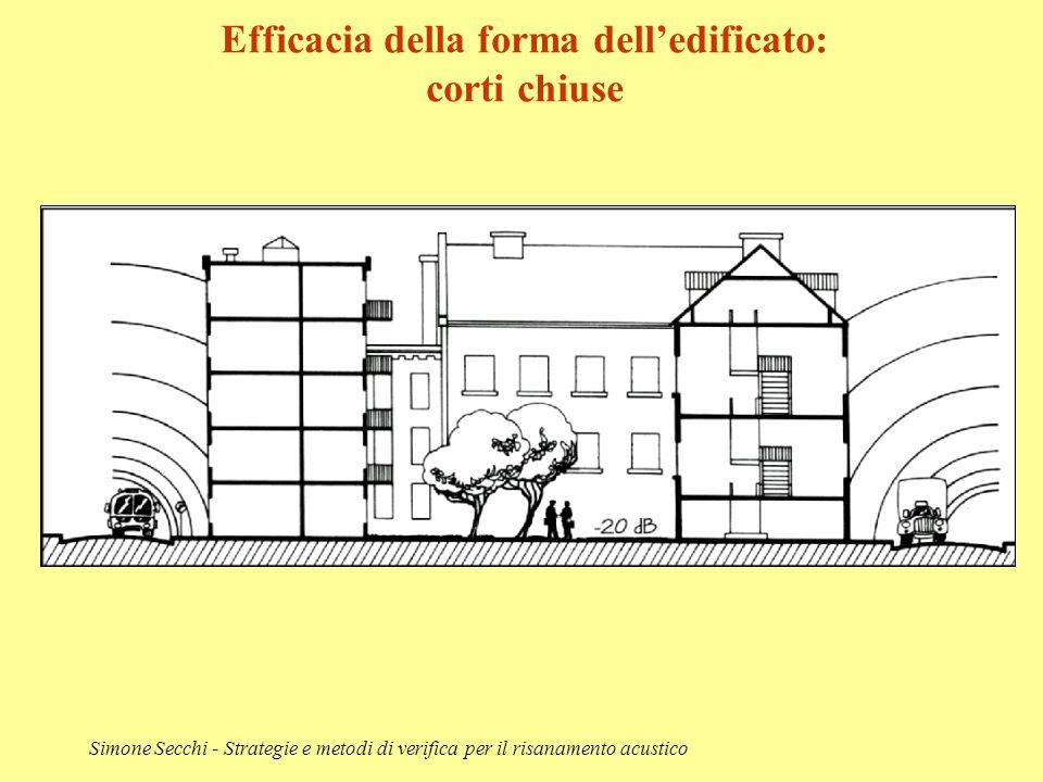Simone Secchi - Strategie e metodi di verifica per il risanamento acustico Efficacia della forma dell'edificato: corti chiuse