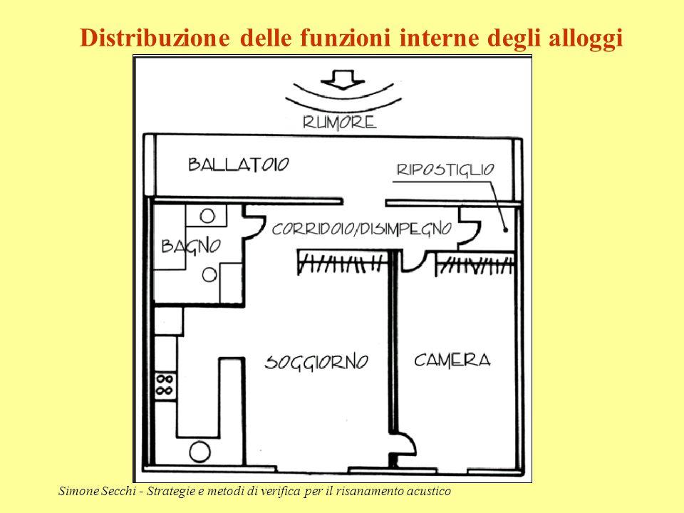 Simone Secchi - Strategie e metodi di verifica per il risanamento acustico Distribuzione delle funzioni interne degli alloggi