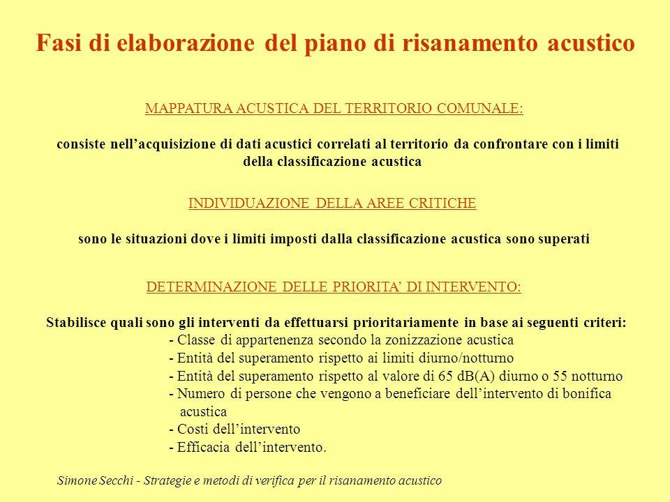 Simone Secchi - Strategie e metodi di verifica per il risanamento acustico Fasi di elaborazione del piano di risanamento acustico MAPPATURA ACUSTICA D