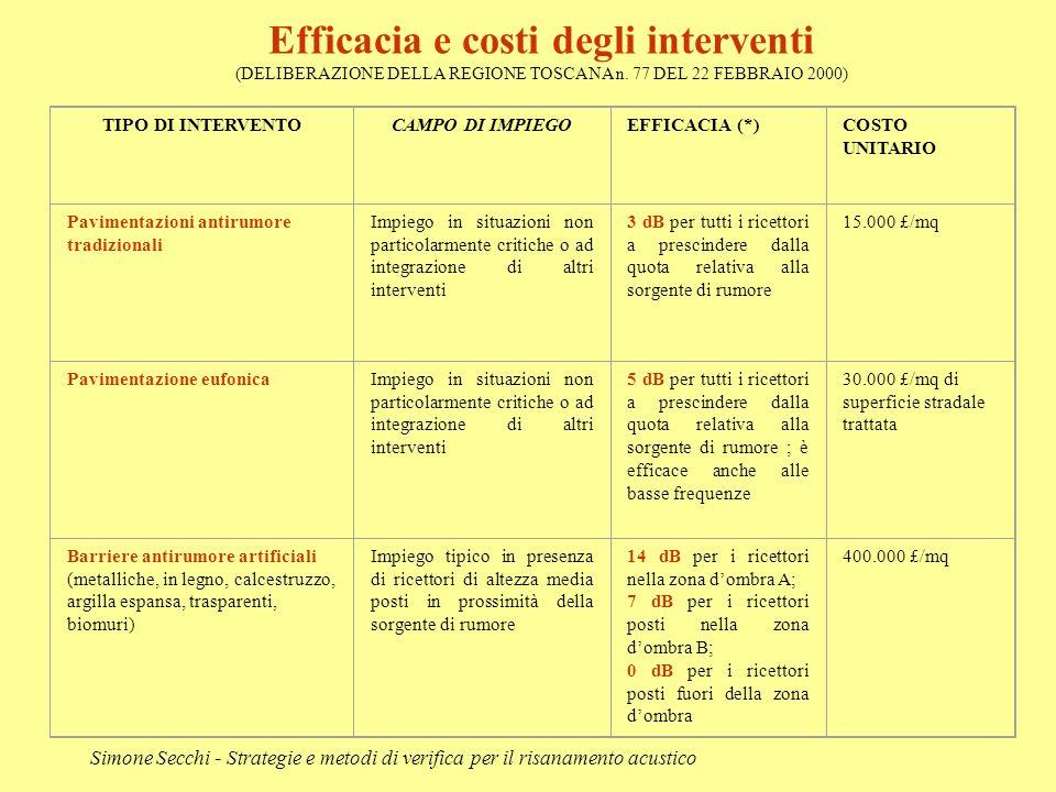 Simone Secchi - Strategie e metodi di verifica per il risanamento acustico TIPO DI INTERVENTOCAMPO DI IMPIEGOEFFICACIA (*)COSTO UNITARIO Pavimentazion