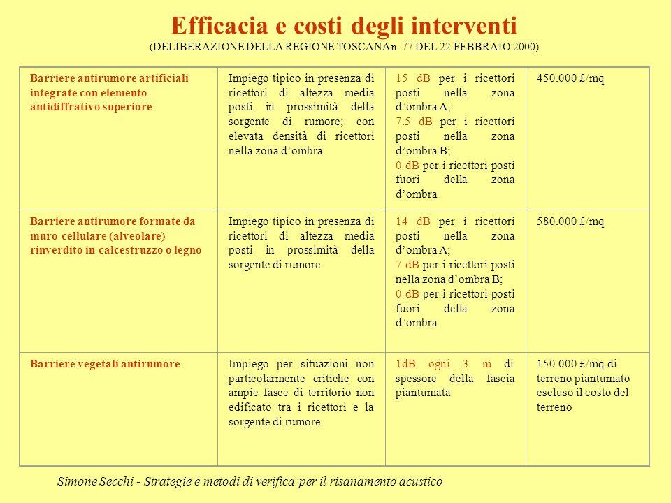 Simone Secchi - Strategie e metodi di verifica per il risanamento acustico Barriere antirumore artificiali integrate con elemento antidiffrativo super