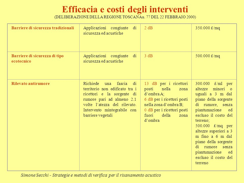 Simone Secchi - Strategie e metodi di verifica per il risanamento acustico Barriere di sicurezza tradizionaliApplicazioni congiunte di sicurezza ed ac