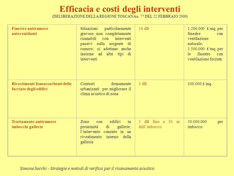 Simone Secchi - Strategie e metodi di verifica per il risanamento acustico Finestre antirumore autoventilanti Situazioni particolarmente gravose non c