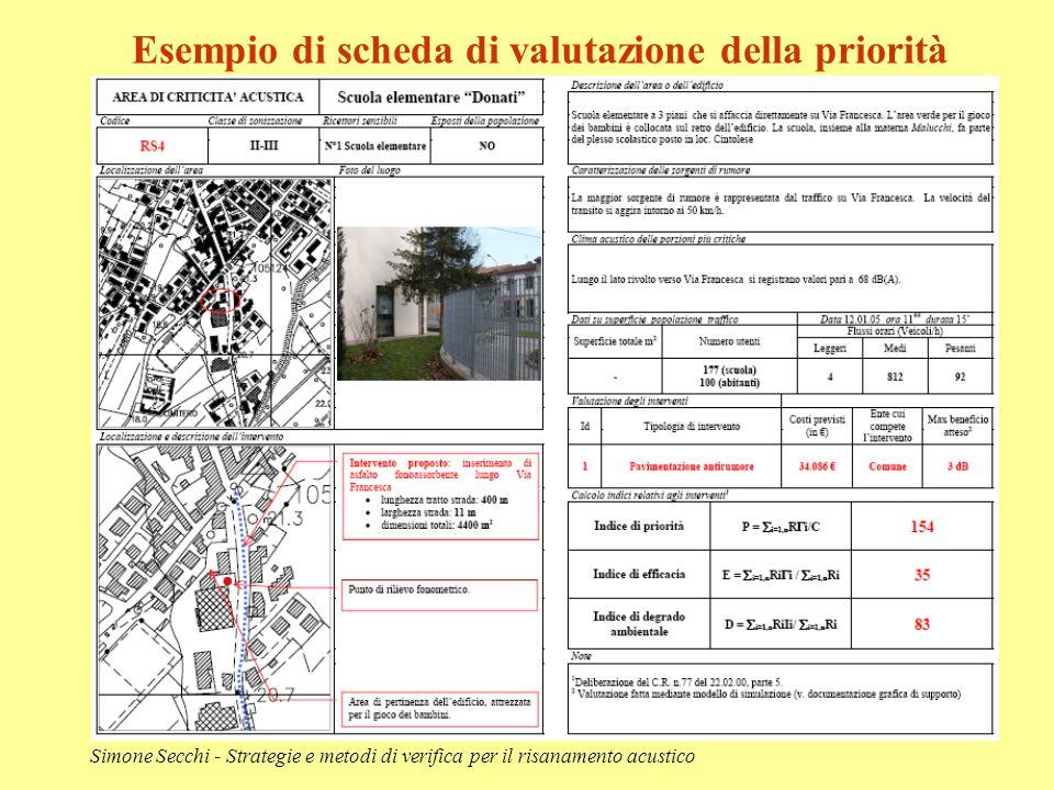 Simone Secchi - Strategie e metodi di verifica per il risanamento acustico Esempio di scheda di valutazione della priorità