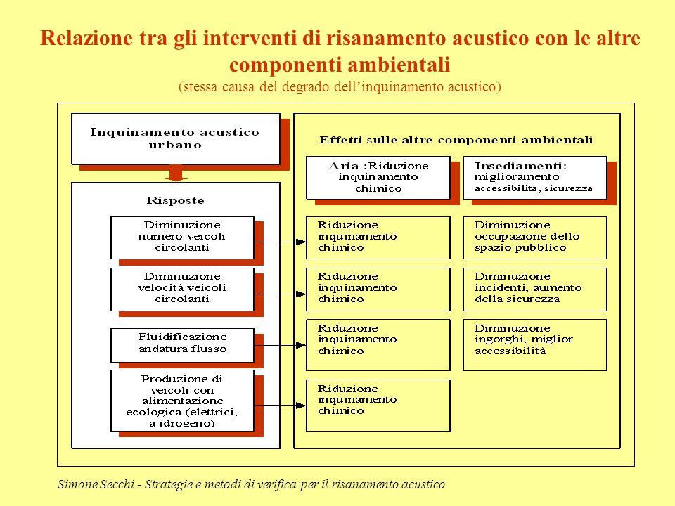 Simone Secchi - Strategie e metodi di verifica per il risanamento acustico Relazione tra gli interventi di risanamento acustico con le altre component