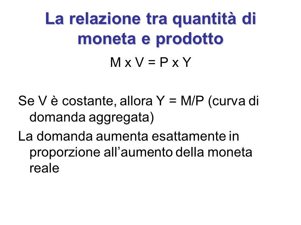 La relazione tra quantità di moneta e prodotto M x V = P x Y Se V è costante, allora Y = M/P (curva di domanda aggregata) La domanda aumenta esattamen