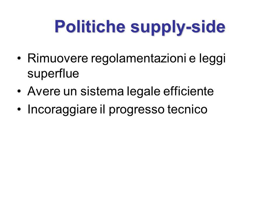 Politiche supply-side Rimuovere regolamentazioni e leggi superflue Avere un sistema legale efficiente Incoraggiare il progresso tecnico