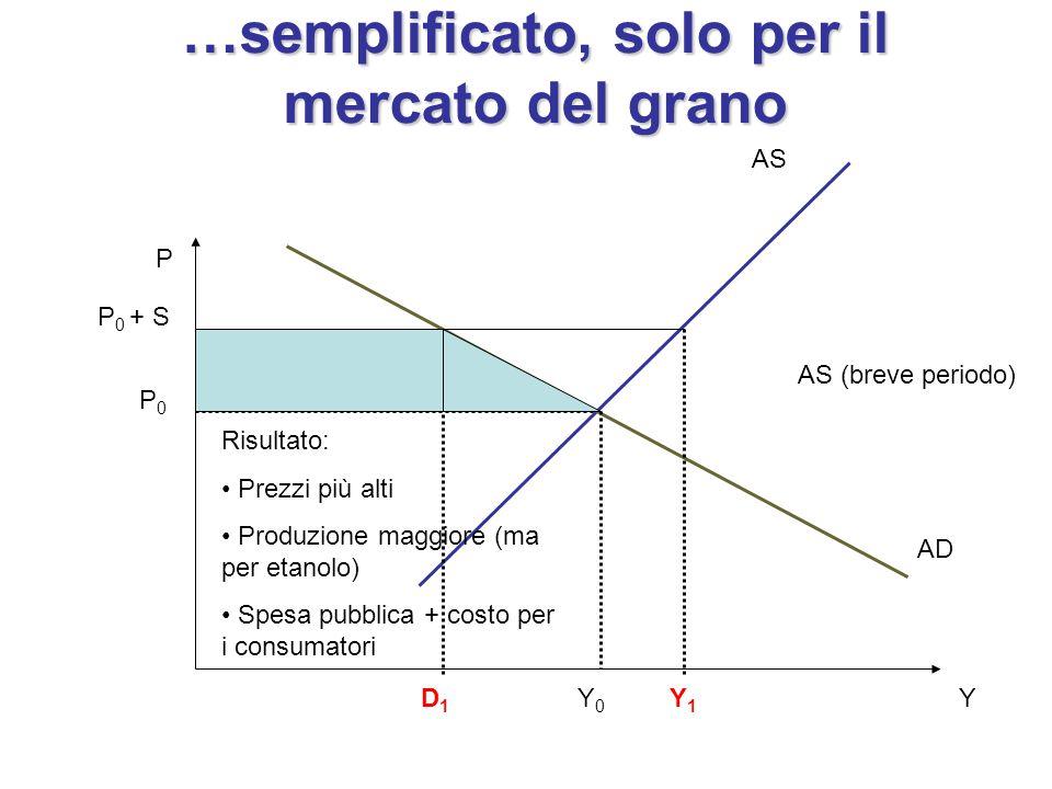 P Y AS AD Y0Y0 P0P0 …semplificato, solo per il mercato del grano AS (breve periodo) Y1Y1 Risultato: Prezzi più alti Produzione maggiore (ma per etanol