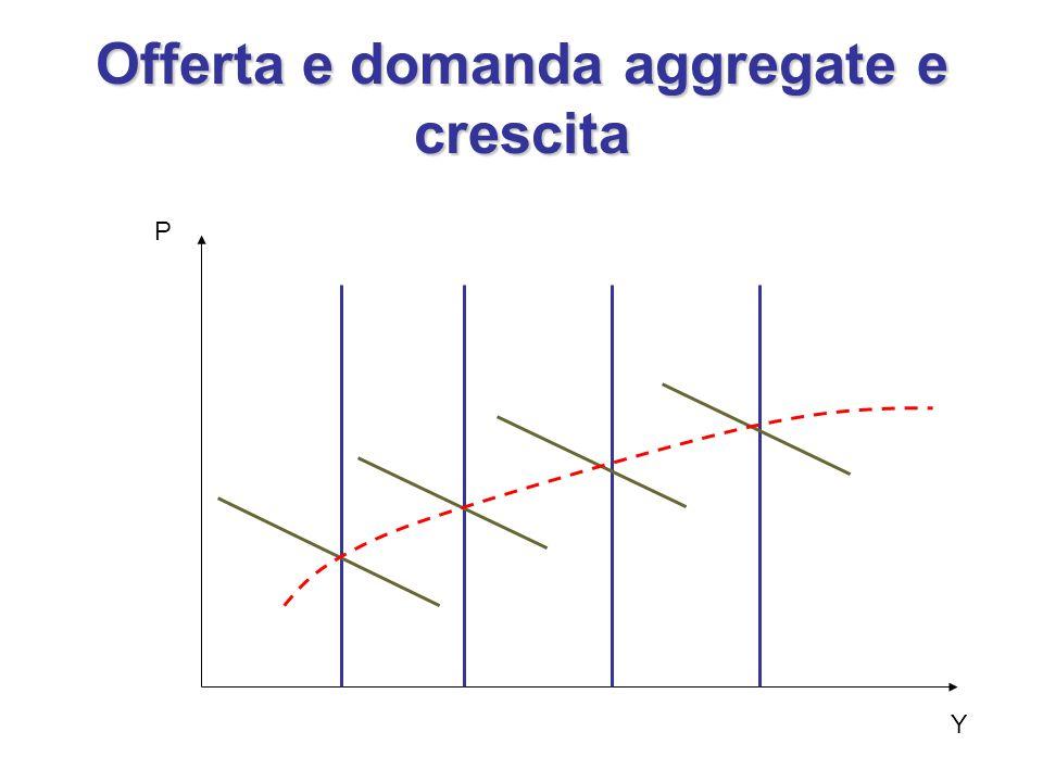 Offerta e domanda aggregate e crescita P Y