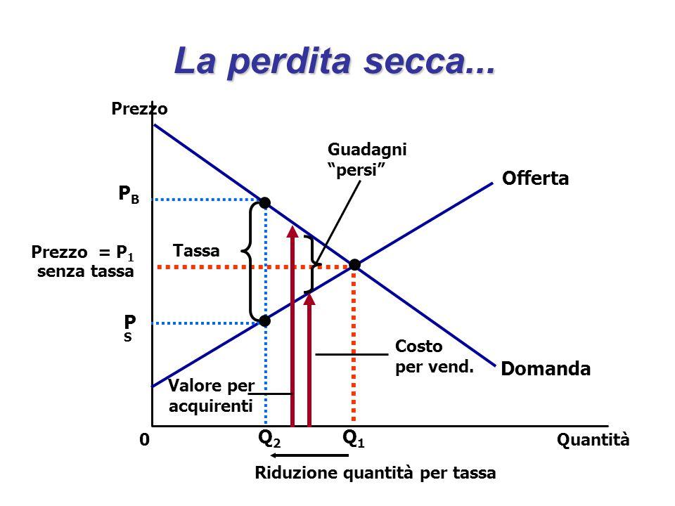 """La perdita secca... Quantità0 Prezzo Domanda Offerta Q1Q1 PBPB Prezzo = P 1 senza tassa PS PS Q2Q2 Tassa Guadagni """"persi"""" Costo per vend. Valore per a"""