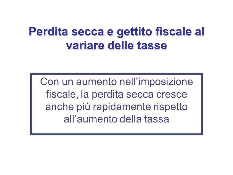 Perdita secca e gettito fiscale al variare delle tasse Con un aumento nell'imposizione fiscale, la perdita secca cresce anche più rapidamente rispetto