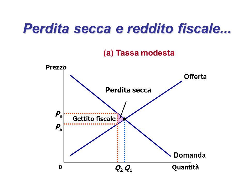 Perdita secca e reddito fiscale... PBPB Quantità Q2Q2 0 Prezzo Q1Q1 Domanda Offerta Gettito fiscale PSPS Perdita secca (a) Tassa modesta