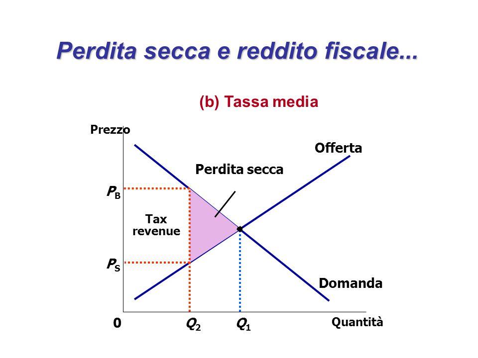 Domanda Offerta Tax revenue PBPB Quantità Q2Q2 0 Prezzo Q1Q1 PSPS Perdita secca Perdita secca e reddito fiscale... (b) Tassa media