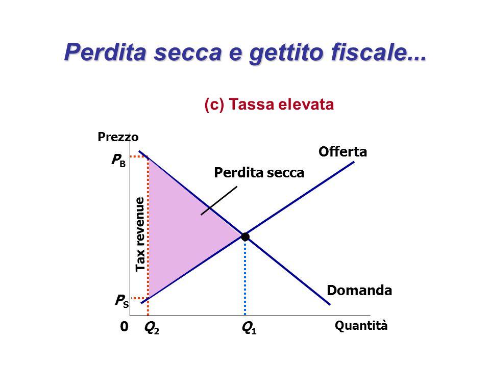 Tax revenue PBPB Quantità Q2Q2 0 Prezzo Q1Q1 Domanda Offerta PSPS Perdita secca Perdita secca e gettito fiscale... (c) Tassa elevata