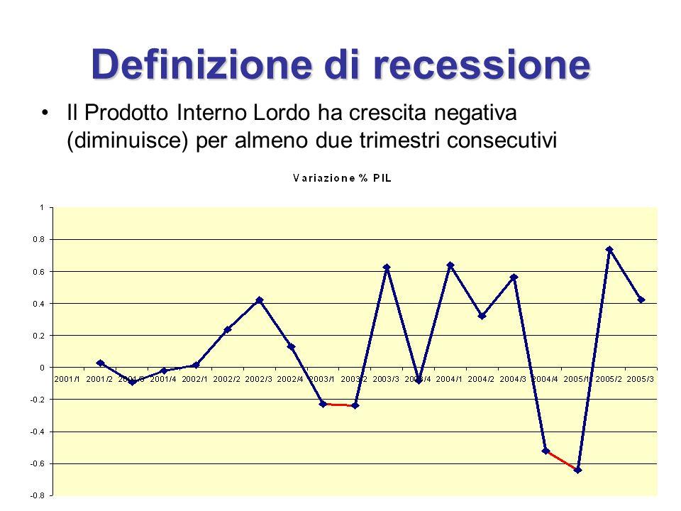 Definizione di recessione Il Prodotto Interno Lordo ha crescita negativa (diminuisce) per almeno due trimestri consecutivi