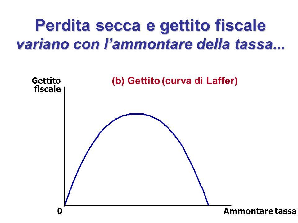 Perdita secca e gettito fiscale variano con l'ammontare della tassa... (b) Gettito (curva di Laffer) Gettito fiscale 0Ammontare tassa
