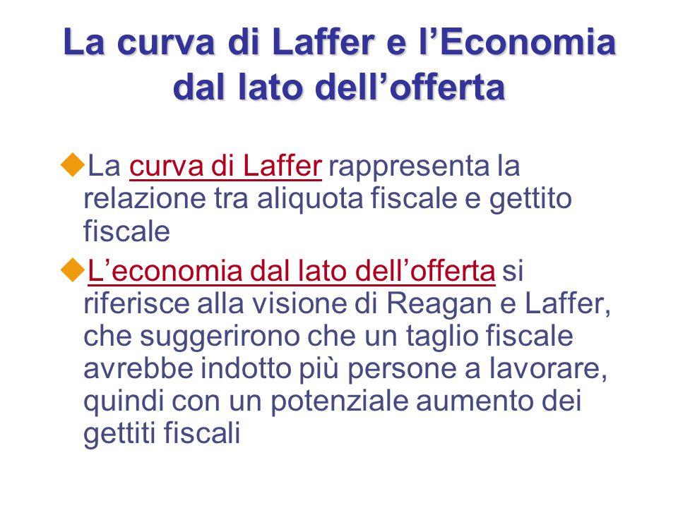 La curva di Laffer e l'Economia dal lato dell'offerta uLa curva di Laffer rappresenta la relazione tra aliquota fiscale e gettito fiscale uL'economia