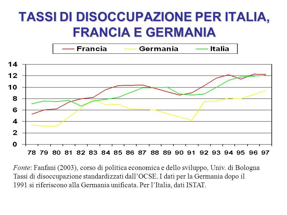 TASSI DI DISOCCUPAZIONE PER ITALIA, FRANCIA E GERMANIA Fonte: Fanfani (2003), corso di politica economica e dello sviluppo, Univ. di Bologna Tassi di