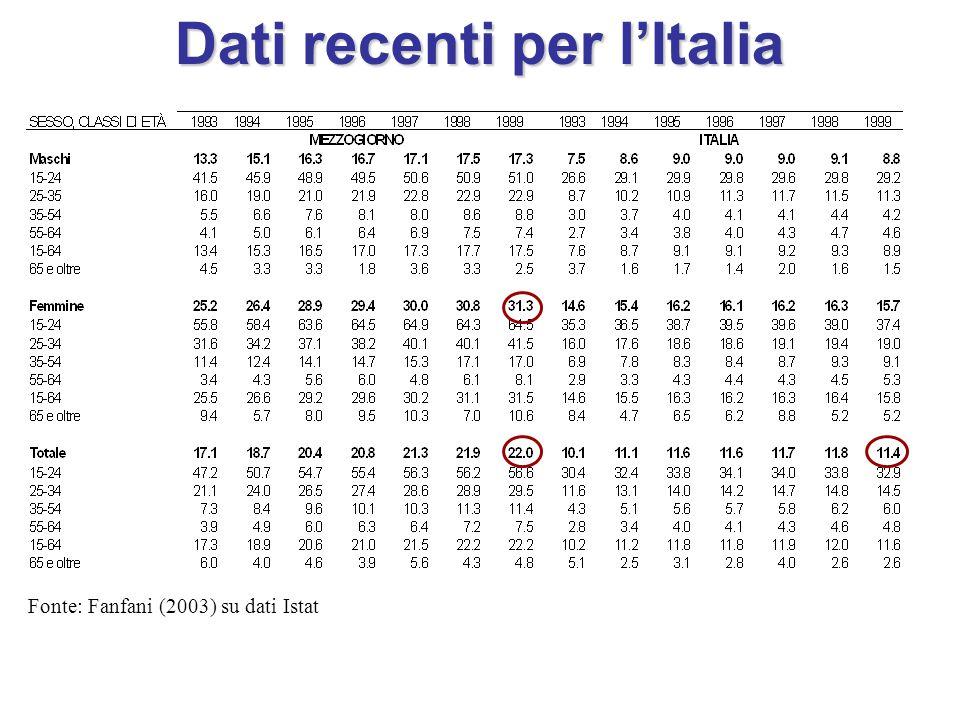 Dati recenti per l'Italia Fonte: Fanfani (2003) su dati Istat