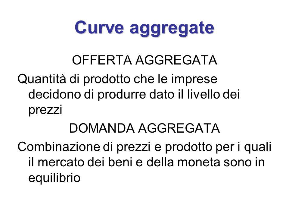 Curve aggregate OFFERTA AGGREGATA Quantità di prodotto che le imprese decidono di produrre dato il livello dei prezzi DOMANDA AGGREGATA Combinazione d
