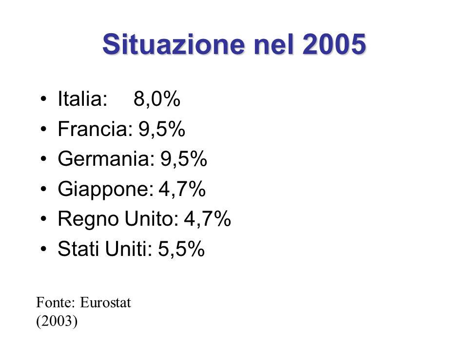 Situazione nel 2005 Italia:8,0% Francia: 9,5% Germania: 9,5% Giappone: 4,7% Regno Unito: 4,7% Stati Uniti: 5,5% Fonte: Eurostat (2003)