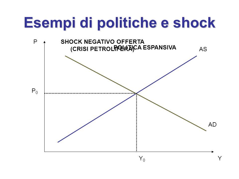 Esempi di politiche e shock P Y AS AD Y0Y0 P0P0 POLITICA ESPANSIVA SHOCK NEGATIVO OFFERTA (CRISI PETROLIFERA)