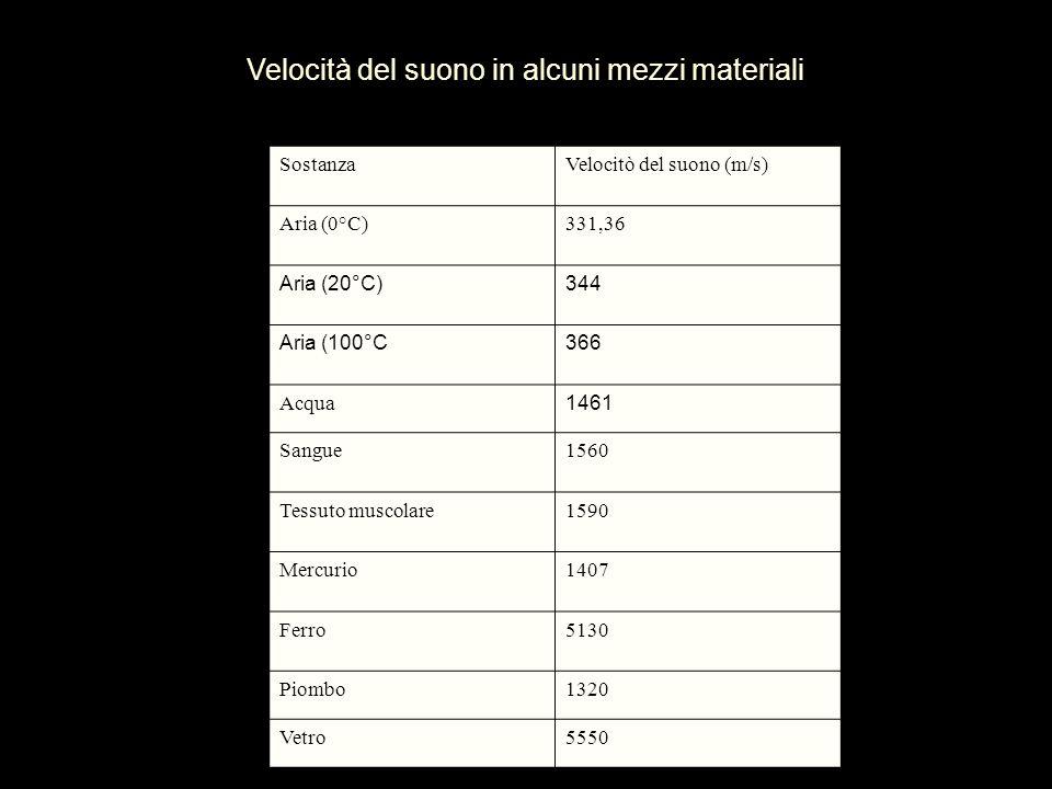 Velocità del suono in alcuni mezzi materiali SostanzaVelocitò del suono (m/s) Aria (0°C)331,36 Aria (20°C)344 Aria (100°C366 Acqua 1461 Sangue1560 Tes