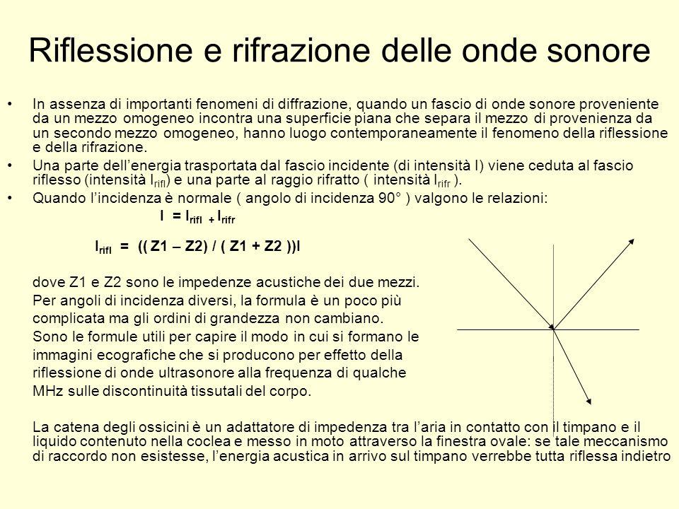 Riflessione e rifrazione delle onde sonore In assenza di importanti fenomeni di diffrazione, quando un fascio di onde sonore proveniente da un mezzo o