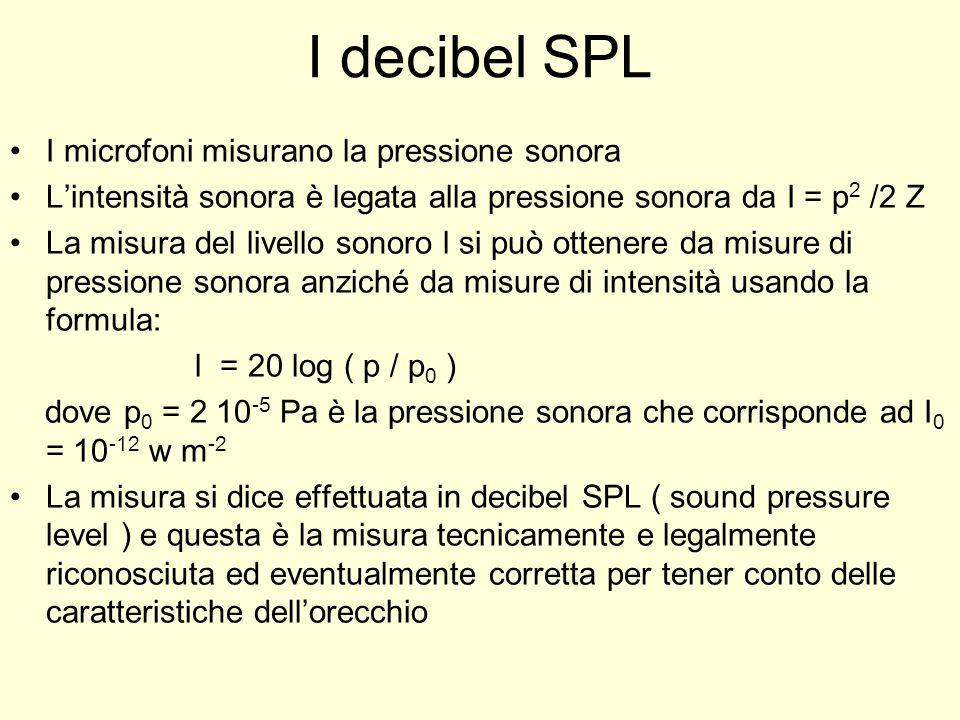 I decibel SPL I microfoni misurano la pressione sonora L'intensità sonora è legata alla pressione sonora da I = p 2 /2 Z La misura del livello sonoro