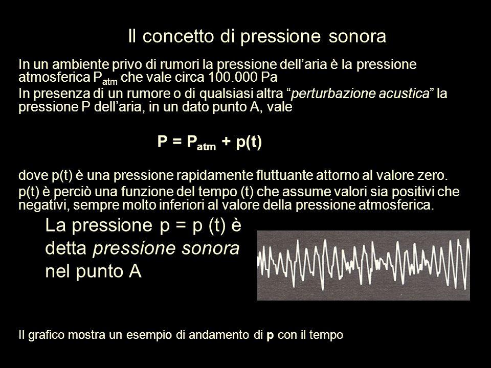 Il concetto di pressione sonora In un ambiente privo di rumori la pressione dell'aria è la pressione atmosferica P atm che vale circa 100.000 Pa In pr
